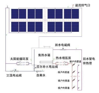 公寓高层住宅太阳能系统